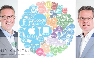 Beleggen in de sterkste merken ter wereld